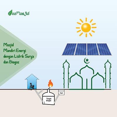 Ecomasjid listrik surya dan biogas hal tersebut diatas menunjukkan pentingnya kesinambungan penyediaan tenaga listrik untuk dakwah masjid modern saat ini lebih dari 80 tenaga listrik ccuart Choice Image