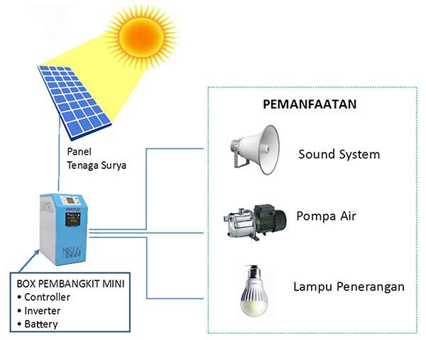 Ecomasjid listrik surya dan biogas oleh dr hayu prabowo ccuart Choice Image
